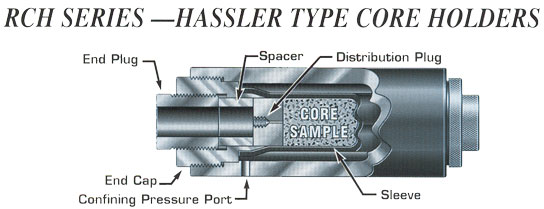 Hassler Type Core Holder- RCH Series