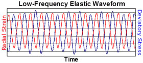 Low-Frequency Measurements