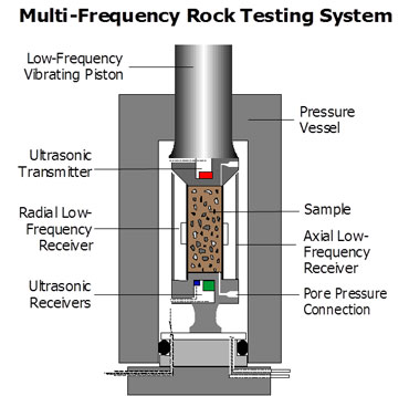 Multi-Frequency Laboratory Measurements