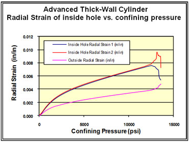 Thick-Wall Cylinder